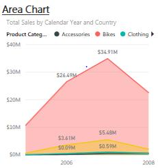 Area Chart
