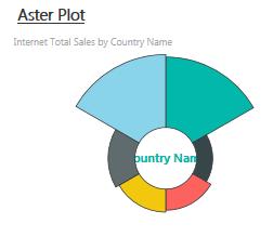Aster Plot