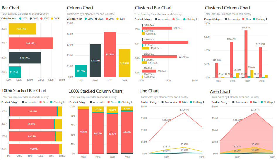 Power BI Standard Visualizations