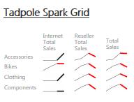 Tadpole Spark Grid